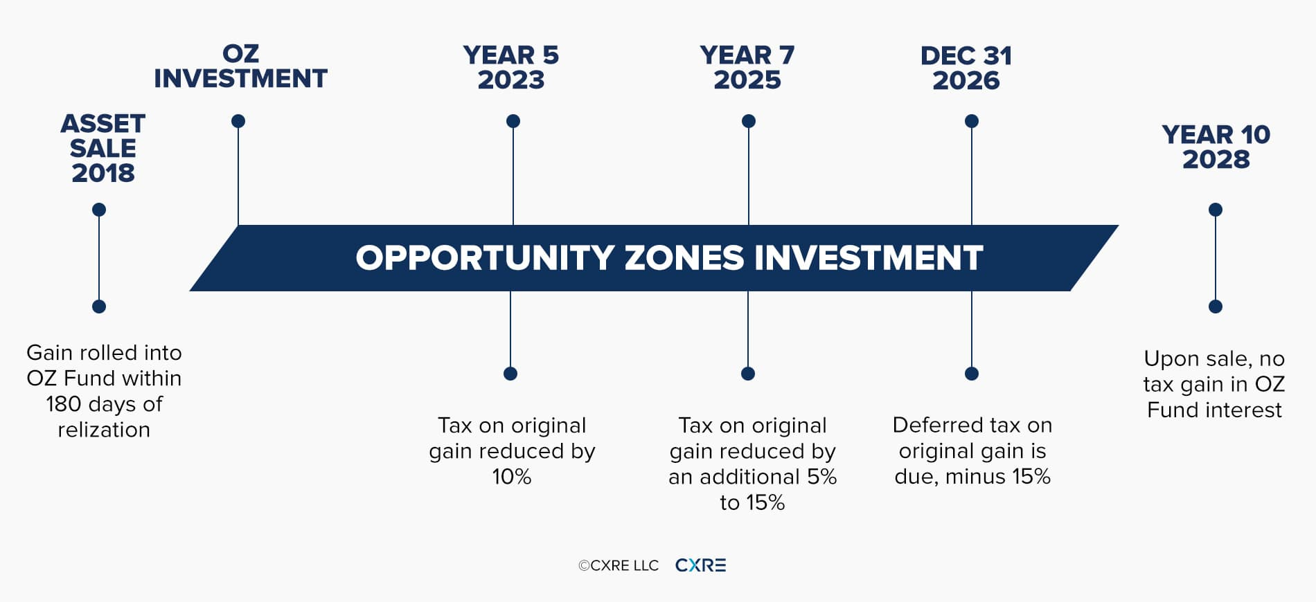 Opportunity Zones Capital Gains