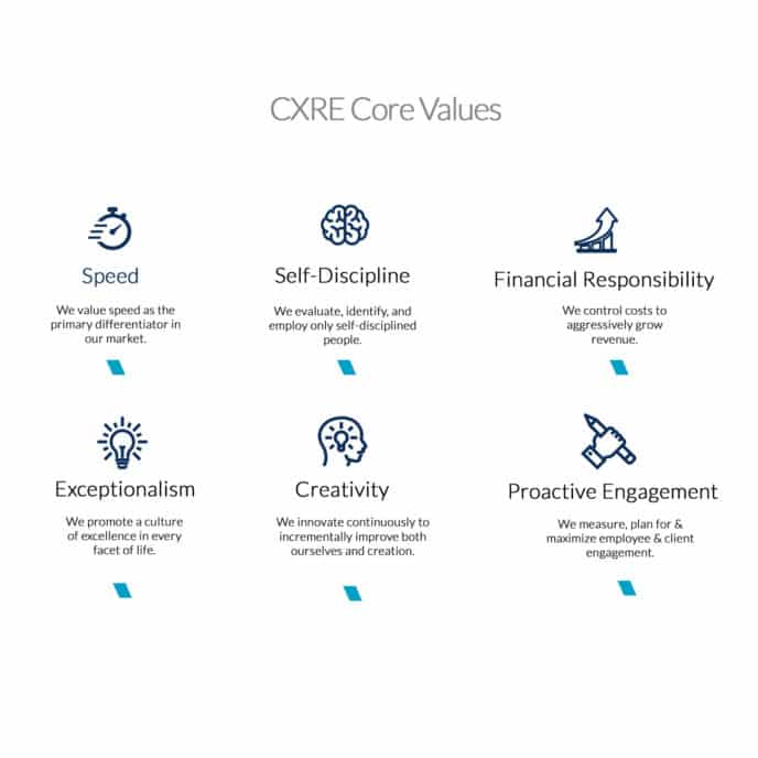 CXRE Core Values_Commercial Real Estate Firm